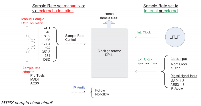 14_MTRX-sample-Clock-circuit